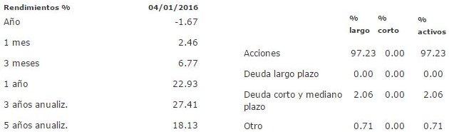 Mejores fondos de inversión para 2016: FRANOPR B-1