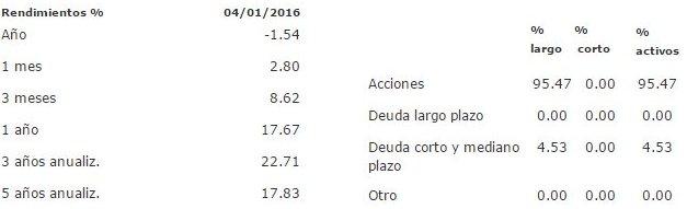 Mejores fondos de inversión para 2016: B+RVUS2 F