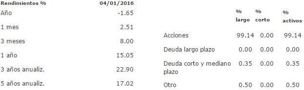 Mejores fondos de inversión para 2016: ACTI500 B3