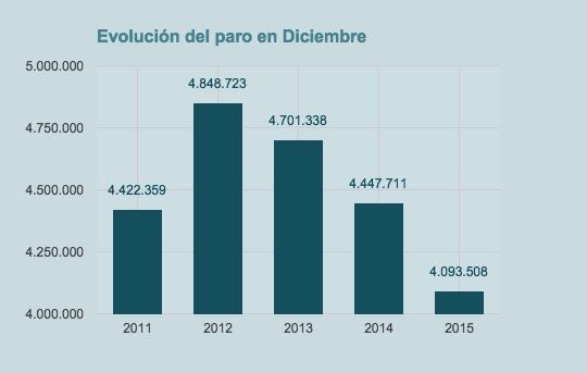 evolución tasa de paro diciembre