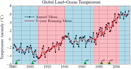 Global surface temperatures foro