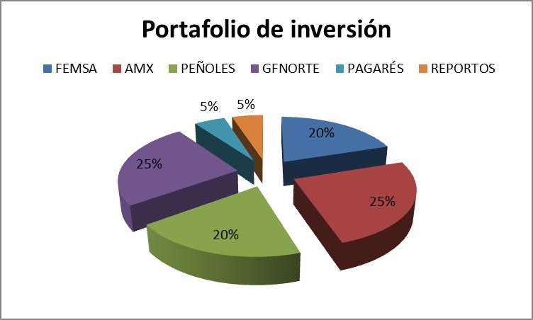 Portafolio de inversión: diversificar