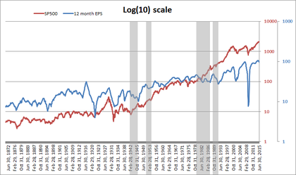Sp500 vs eps log foro