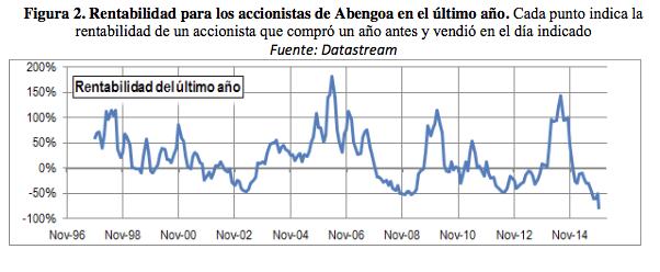 Abengoa rentabilidad accionistas