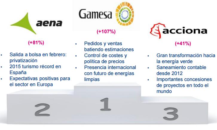 Mejores valores España