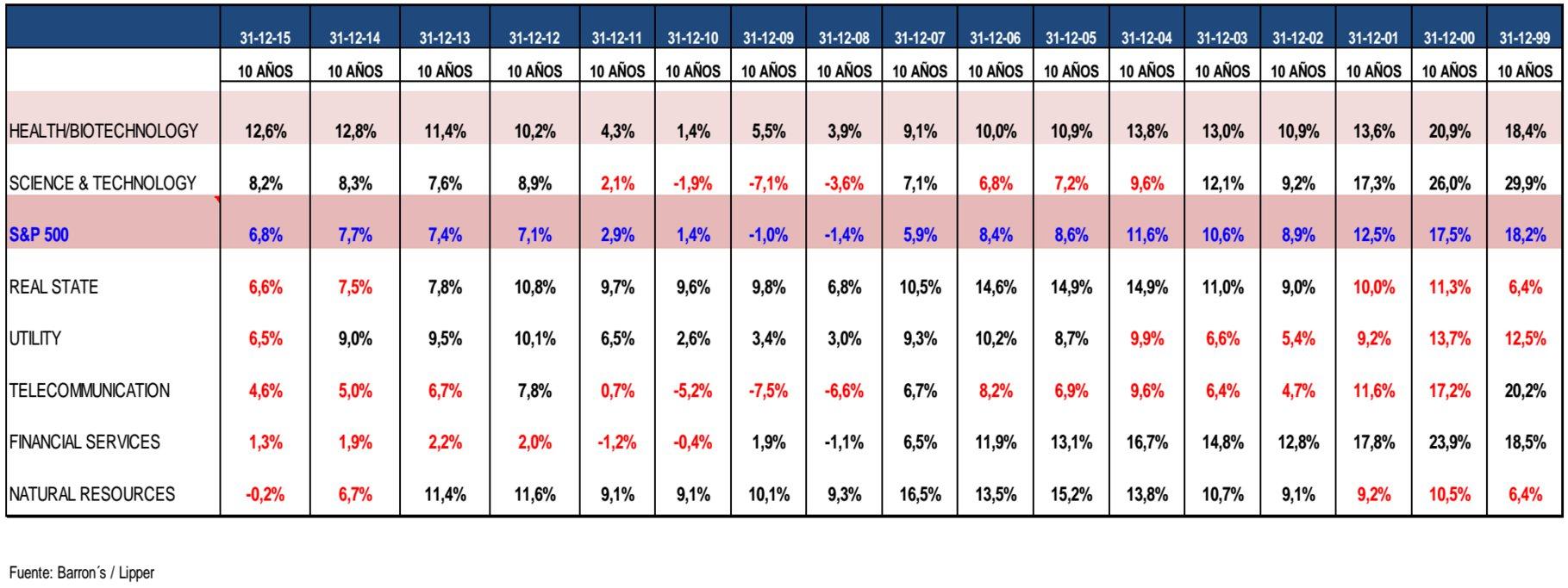 Rentabilidad sectores vs S&P500