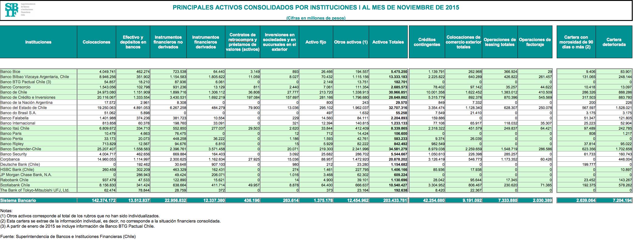 Mejores bancos de Chile 2016