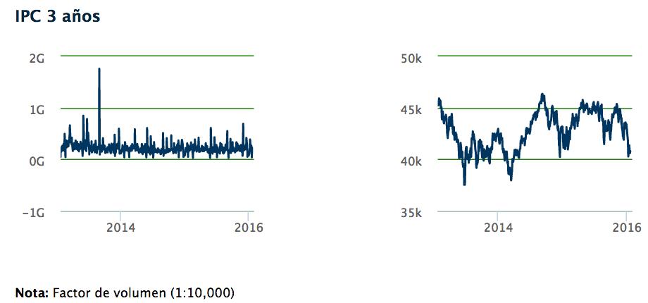 indice de precios y cotizaciones evolucion