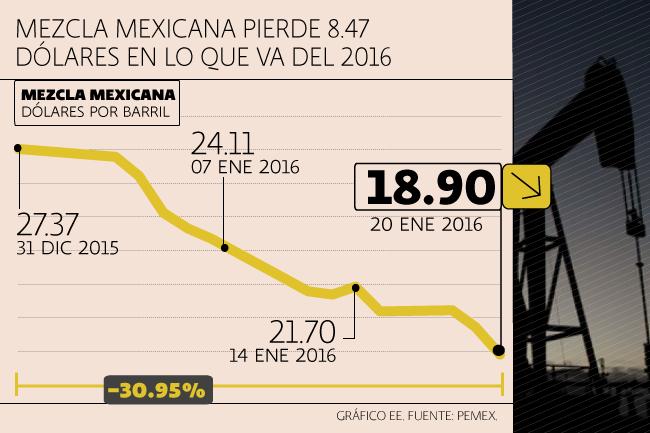 COMPORTAMIENTO MEZCLA MEXICANA 2016