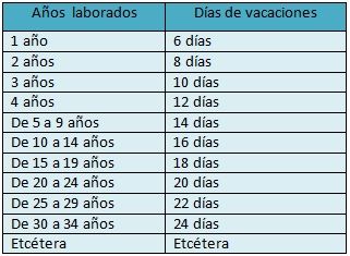 Vacaciones Por Ley En Mexico Rankia