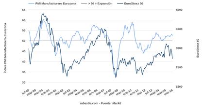 PMI Manufacturero-Eurostox