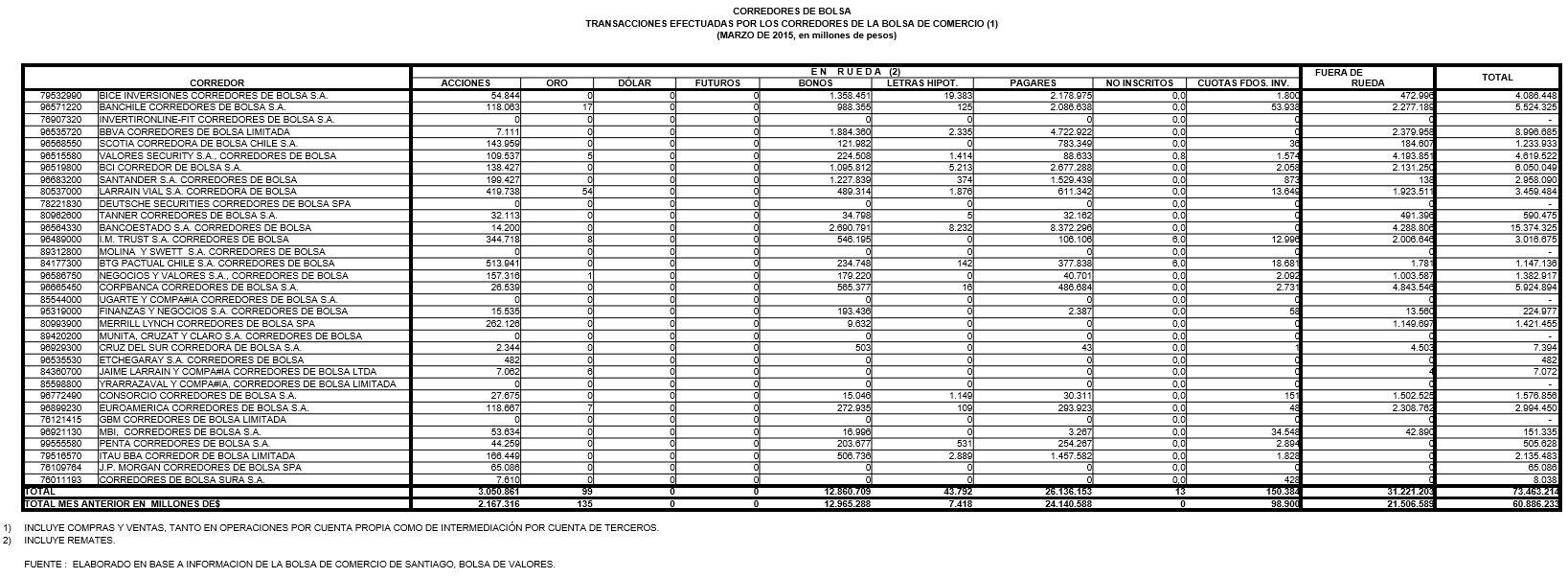 Mejores Corredores de Bolsa de Chile 2017: Transacciones efectuadas