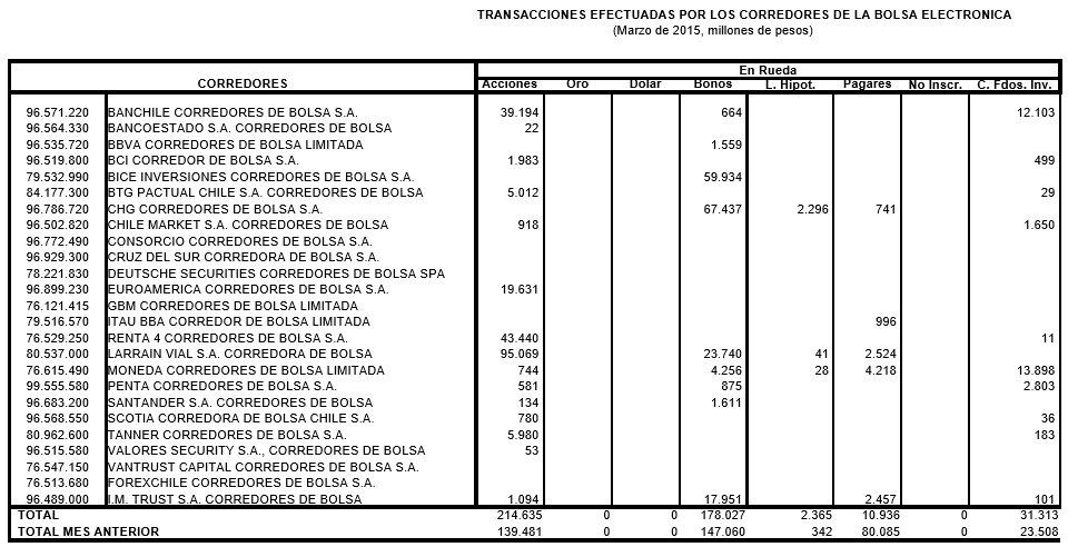 Mejores Corredores de Bolsa de Chile 2017: Transacciones en la bolsa electrónica