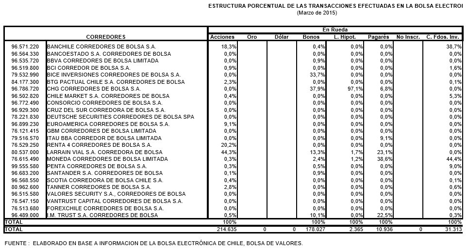 Mejores corredores de bolsa de Chile 2017: Estructura porcentual transacciones bolsa electrónica