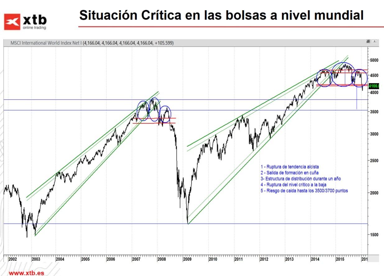 Situación mundial bolsas