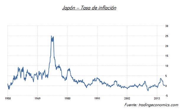 tasa inflacion japon