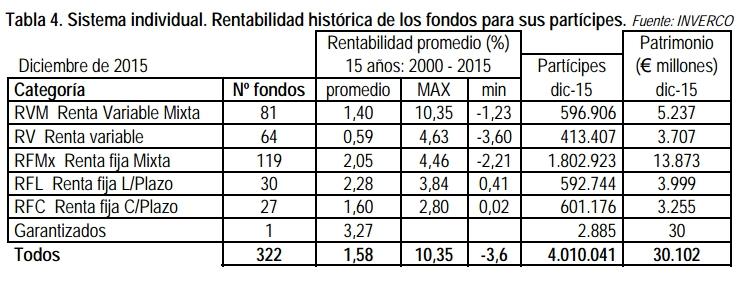 rentabilidad histórica de los fondos participes