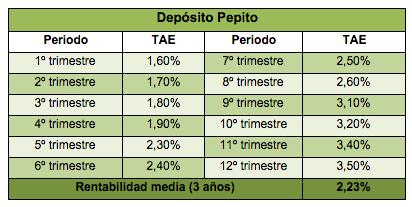 Deposito pepito rci banque foro