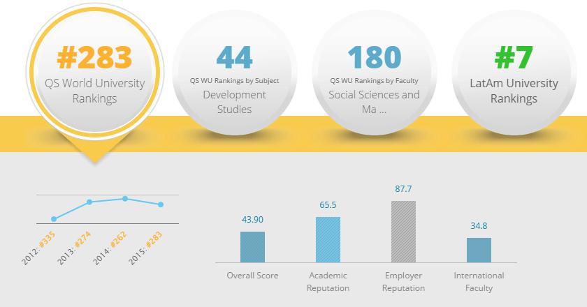 Mejores Universidades de Colombia 2017: Universidad de los Andes