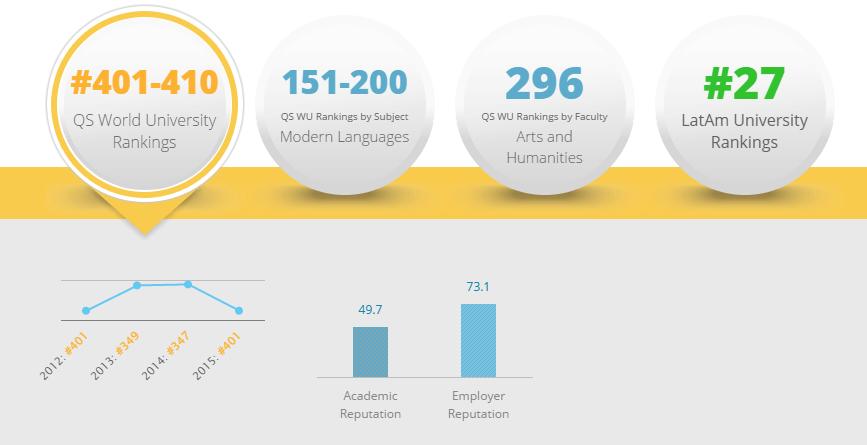 Mejores universidades de Colombia 2017: Pontificia Universidad Javeriana