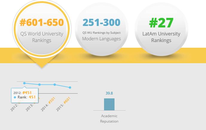 Mejores Universidades de Colombia 2017: Universidad de Antioquia