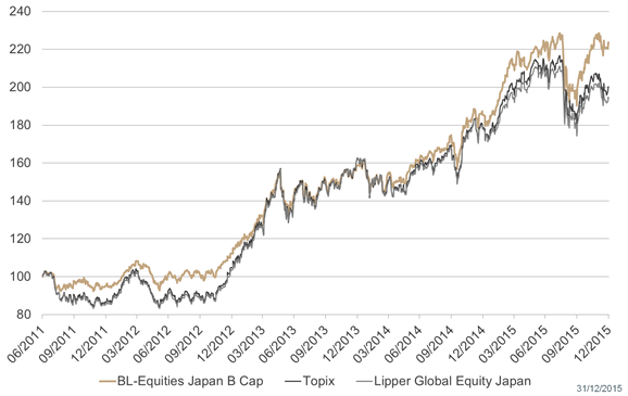 BL-Equities Japan