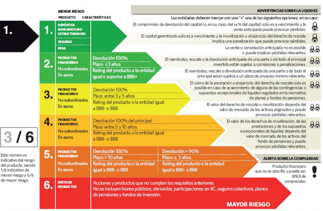 clasificación semáforo inversión