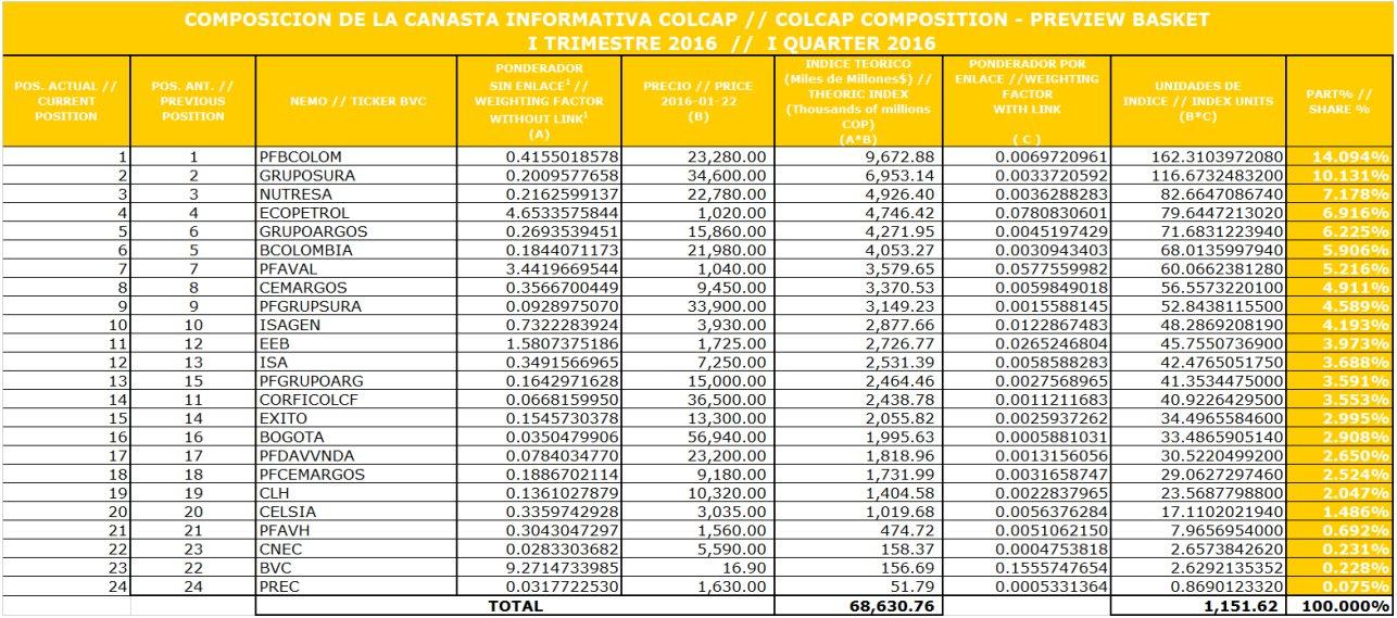 Composición índice Colcap 2016