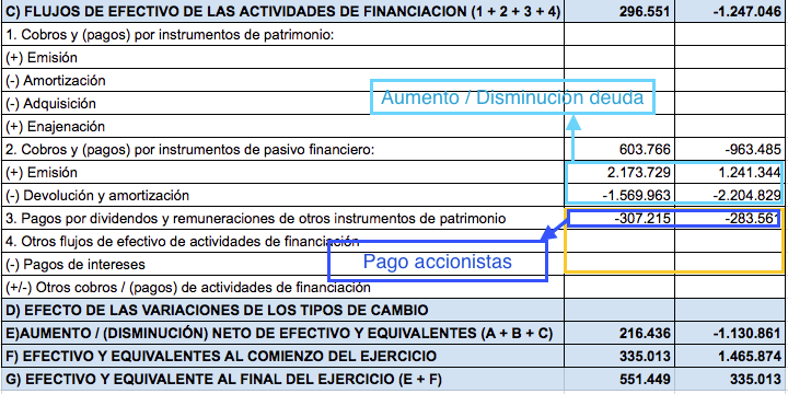 fcf financiación