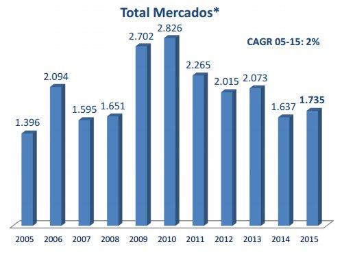 Volumen de negociación de la Bolsa de Valores de Colombia