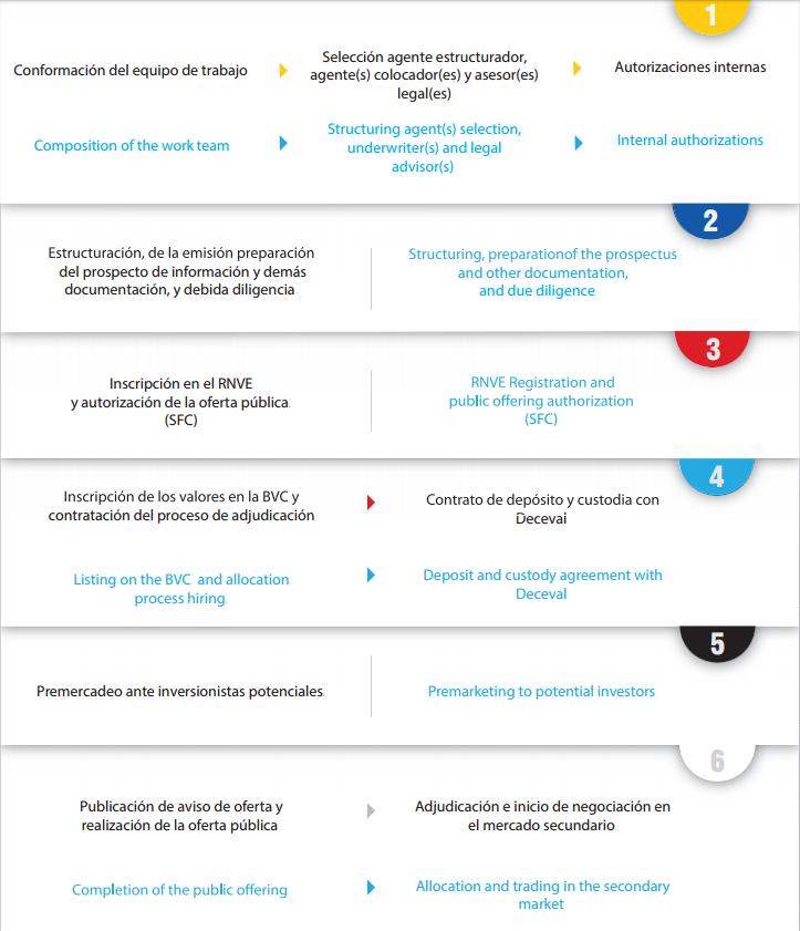 listarse bolsa de valores Colombia