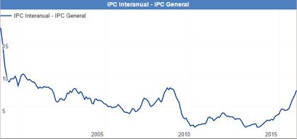 Inflacion colombia foro