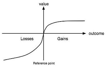 Prospect Theory