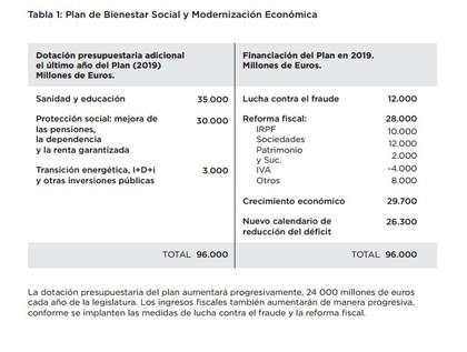 Tabla de previsiones presupuestarias de podemos foro