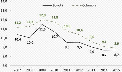 tasa desempleo Colombia