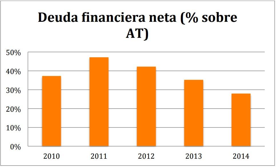 Deuda financiera neta Euskaltel