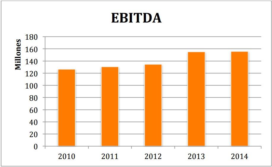Ebitda Euskaltel