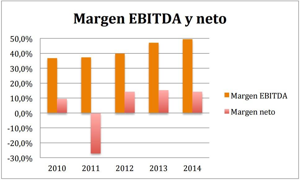 Margen EBITDA Euskaltel