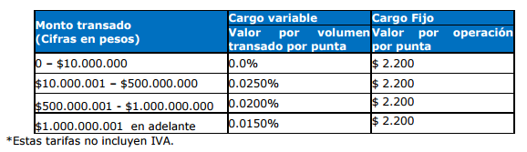 tarifas por operación bvc plan basico