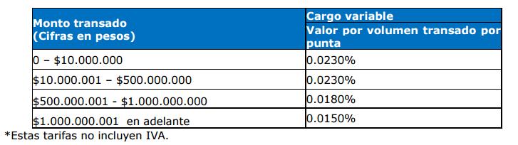tarifas por operación bvc plan profesional 2