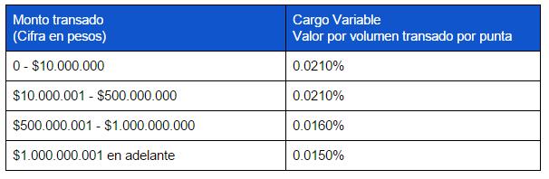 tarifas operación bvc plan platinium