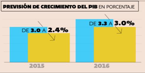 principales indicadores economicos pib