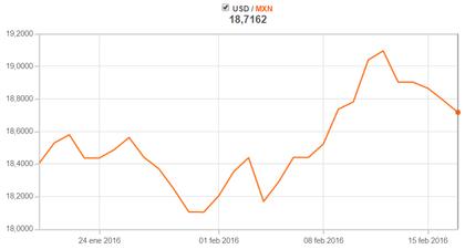 Precio del dolar hoy en Banamex