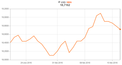 Cambio de divisas dolar a peso mexicano