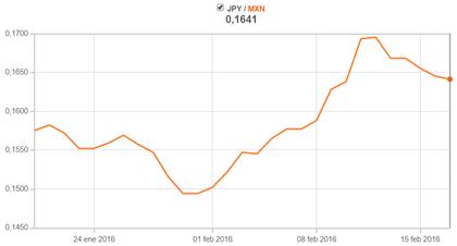 Informe de Política Monetaria, octubre de 1. Política monetaria: evaluación y perspectivas. El régimen de metas de inflación lanzado en septiembre de ha permitido consolidar por primera vez en mucho tiempo una expectativa de inflación declinante para los próximos dos años.