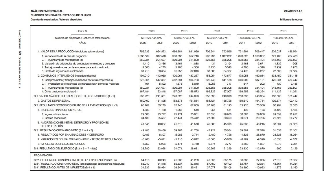 Un impresionante estudio de vicente salas fum s sobre for Analisis de balances