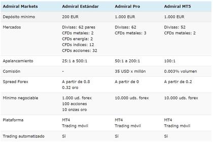 comisiones broker mexico admiral markets