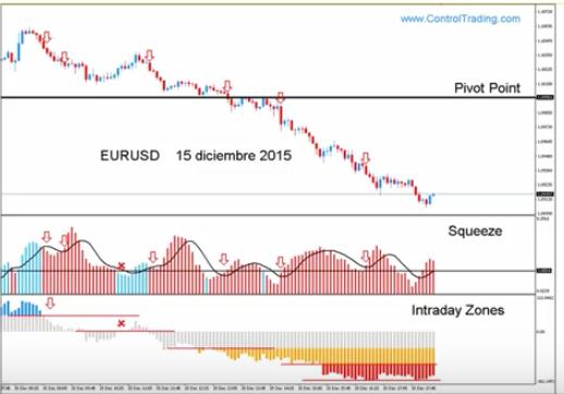 Estrategias control trading