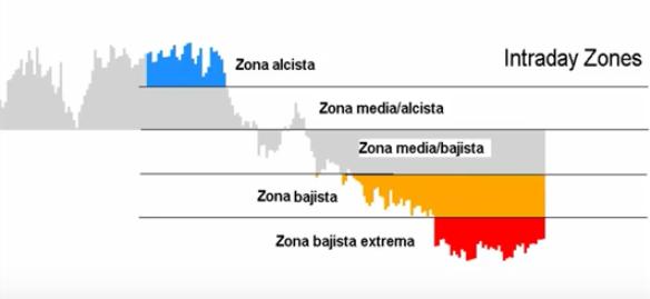 Estrategias de control del trading