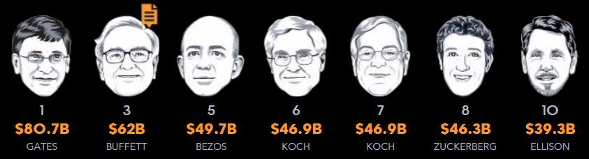 Hombres más ricos de USA